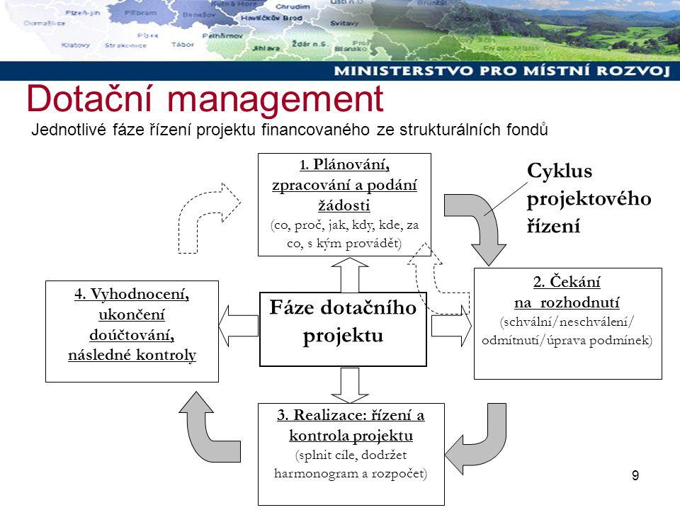 9 Dotační management Cyklus projektového řízení 4. Vyhodnocení, ukončení doúčtování, následné kontroly 1. Plánování, zpracování a podání žádosti (co,