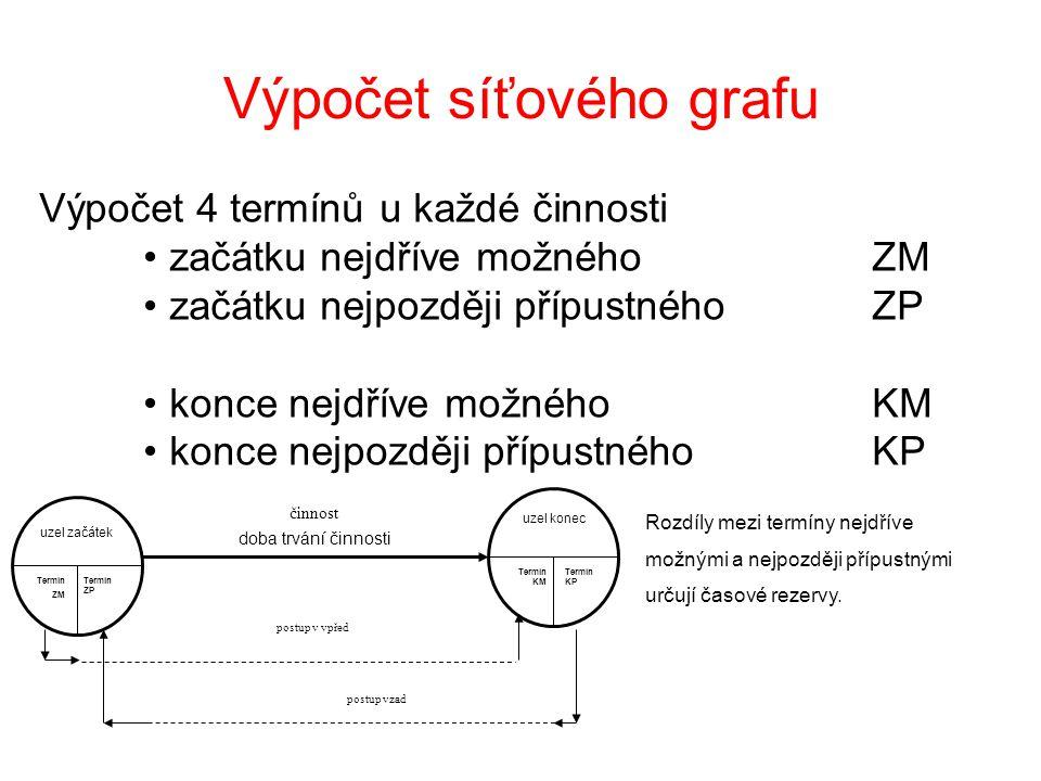 Výpočet síťového grafu Výpočet 4 termínů u každé činnosti začátku nejdříve možnéhoZM začátku nejpozději přípustnéhoZP konce nejdříve možnéhoKM konce nejpozději přípustnéhoKP uzel začátek Termín ZM Termín ZP činnost doba trvání činnosti uzel konec Termín KP postup v vpřed postup vzad Termín KM Rozdíly mezi termíny nejdříve možnými a nejpozději přípustnými určují časové rezervy.