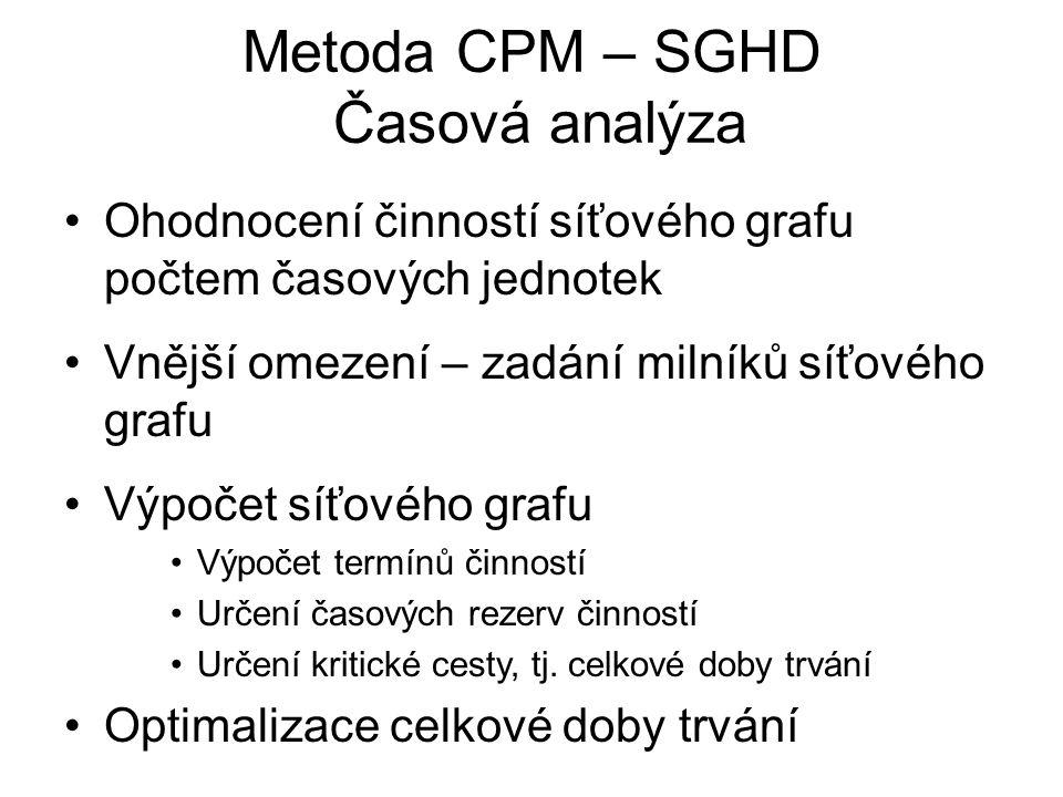 Metoda CPM – SGHD Časová analýza Ohodnocení činností síťového grafu počtem časových jednotek Vnější omezení – zadání milníků síťového grafu Výpočet síťového grafu Výpočet termínů činností Určení časových rezerv činností Určení kritické cesty, tj.