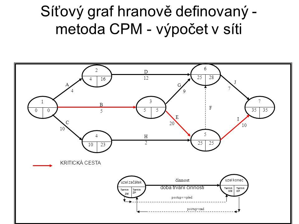 Síťový graf hranově definovaný - metoda CPM - výpočet v síti 1 00 2 416 4 1023 3 55 6 2528 5 25 7 35 D 12 H2H2 B5B5 A4A4 G9G9 I 10 C 10 E 20 J7J7 F KRITICKÁ CESTA uzel začátek Termín ZM Termín ZP činnost doba trvání činnosti uzel konec Termín KP postup v vpřed postup vzad Termín KM
