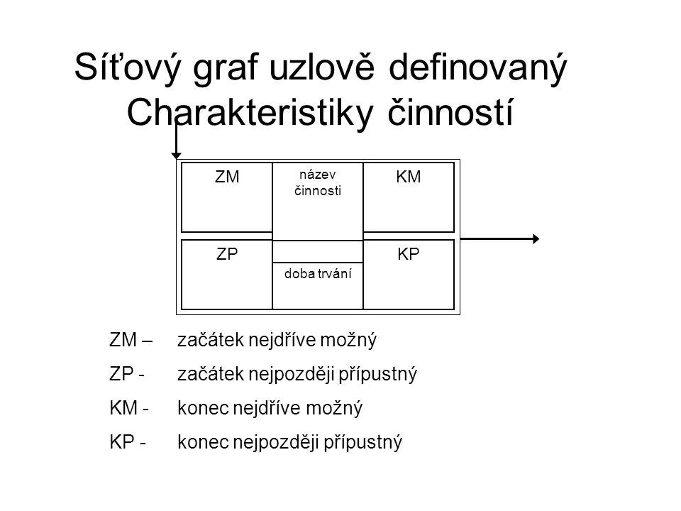 Síťový graf uzlově definovaný Charakteristiky činností ZM název činnosti KM ZP doba trvání KP ZM – začátek nejdříve možný ZP - začátek nejpozději přípustný KM -konec nejdříve možný KP - konec nejpozději přípustný