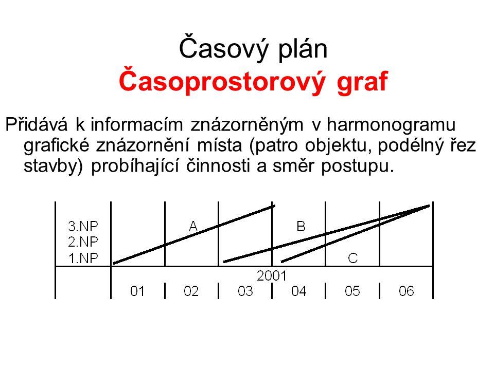 Časový plán Časoprostorový graf Přidává k informacím znázorněným v harmonogramu grafické znázornění místa (patro objektu, podélný řez stavby) probíhající činnosti a směr postupu.