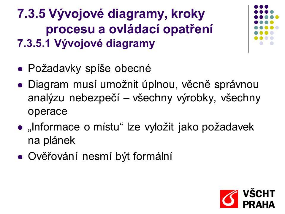 """Požadavky spíše obecné Diagram musí umožnit úplnou, věcně správnou analýzu nebezpečí – všechny výrobky, všechny operace """"Informace o místu lze vyložit jako požadavek na plánek Ověřování nesmí být formální 7.3.5 Vývojové diagramy, kroky procesu a ovládací opatření 7.3.5.1 Vývojové diagramy"""