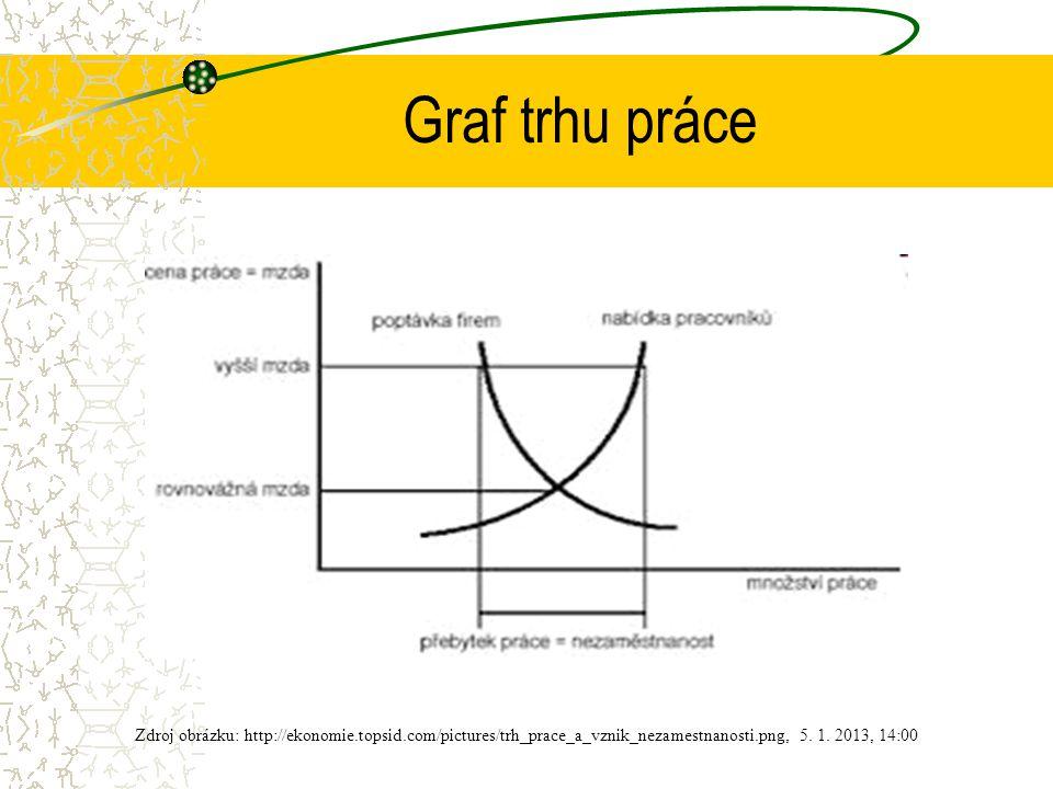 Graf trhu práce Zdroj obrázku: http://ekonomie.topsid.com/pictures/trh_prace_a_vznik_nezamestnanosti.png, 5.