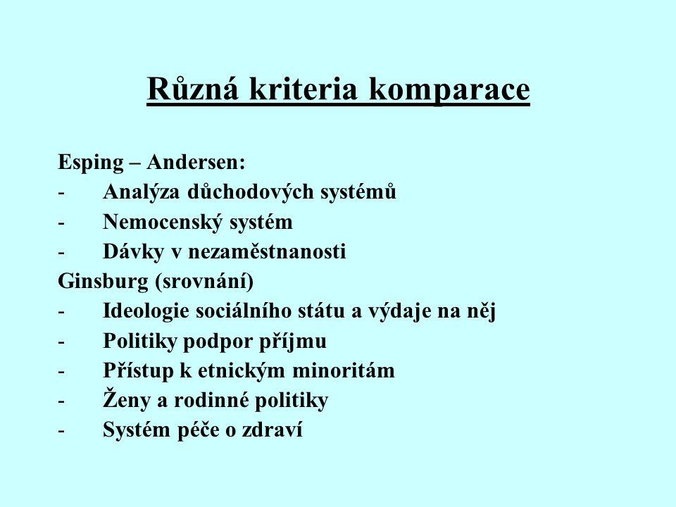 Různá kriteria komparace Esping – Andersen: -Analýza důchodových systémů -Nemocenský systém -Dávky v nezaměstnanosti Ginsburg (srovnání) -Ideologie so