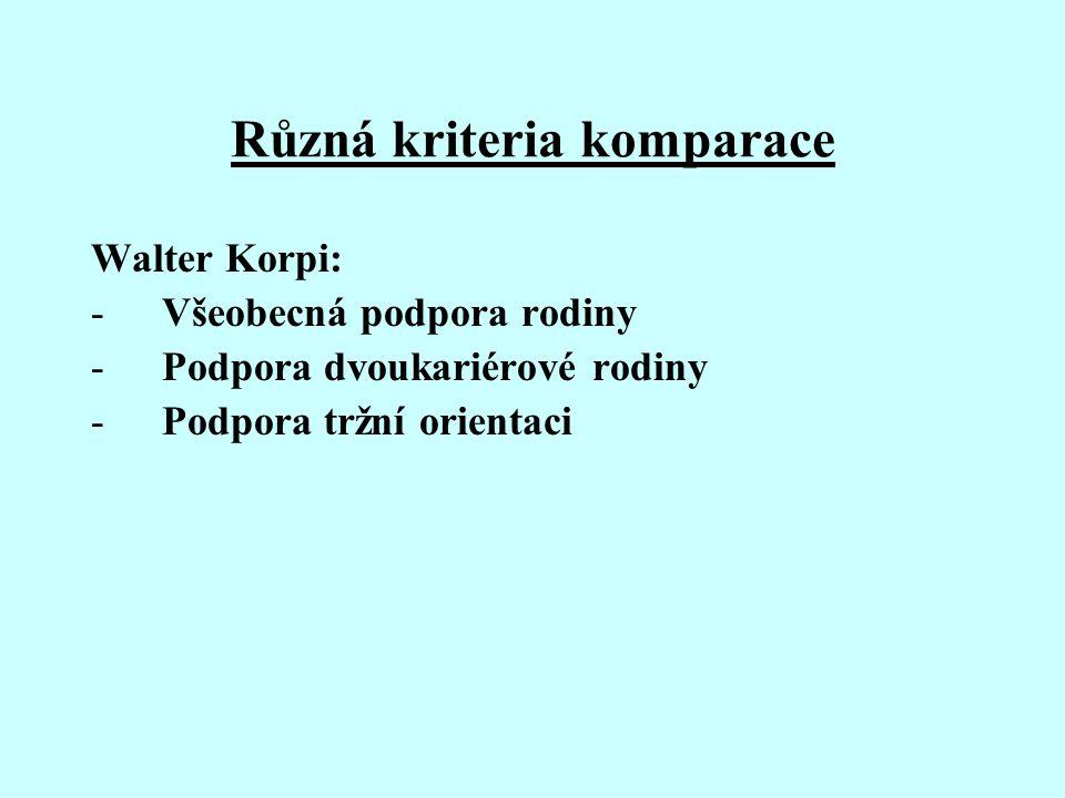 Různá kriteria komparace Walter Korpi: -Všeobecná podpora rodiny -Podpora dvoukariérové rodiny -Podpora tržní orientaci