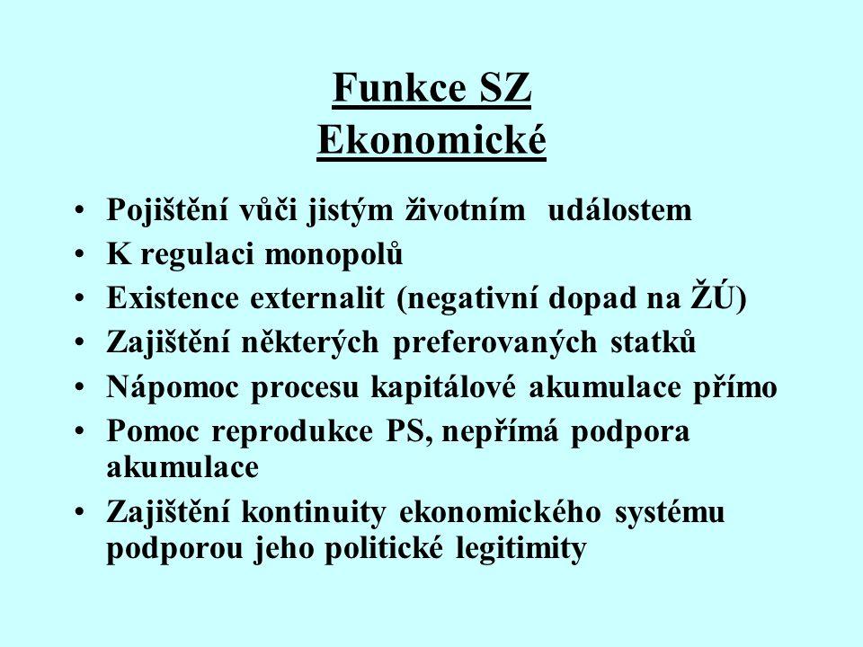 Funkce SZ Ekonomické Pojištění vůči jistým životním událostem K regulaci monopolů Existence externalit (negativní dopad na ŽÚ) Zajištění některých pre