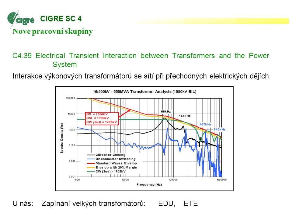 Nové pracovní skupiny C4.39 Electrical Transient Interaction between Transformers and the Power System Interakce výkonových transformátorů se sítí při přechodných elektrických dějích U nás: Zapínání velkých transfomátorů: EDU, ETE CIGRE SC 4