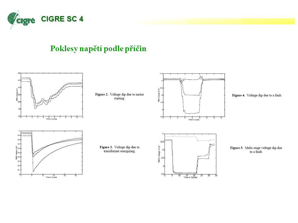 WG Nové pracovní skupiny WG C4-407 Lightning Parameters for Engineering Applications Parametry bleskových výbojů pro inženýrské použití Věže vybavené měřením bleskových proudů - vyhodnocení měření proudů Blesky spouštěné pomocí raket - vyhodnocení měření proudů Vyhodnocení parametrů blesku z měření pole – zejména z monitorovacích systémů Poznámka: Rozdíl mezi iniciovaným a norm.
