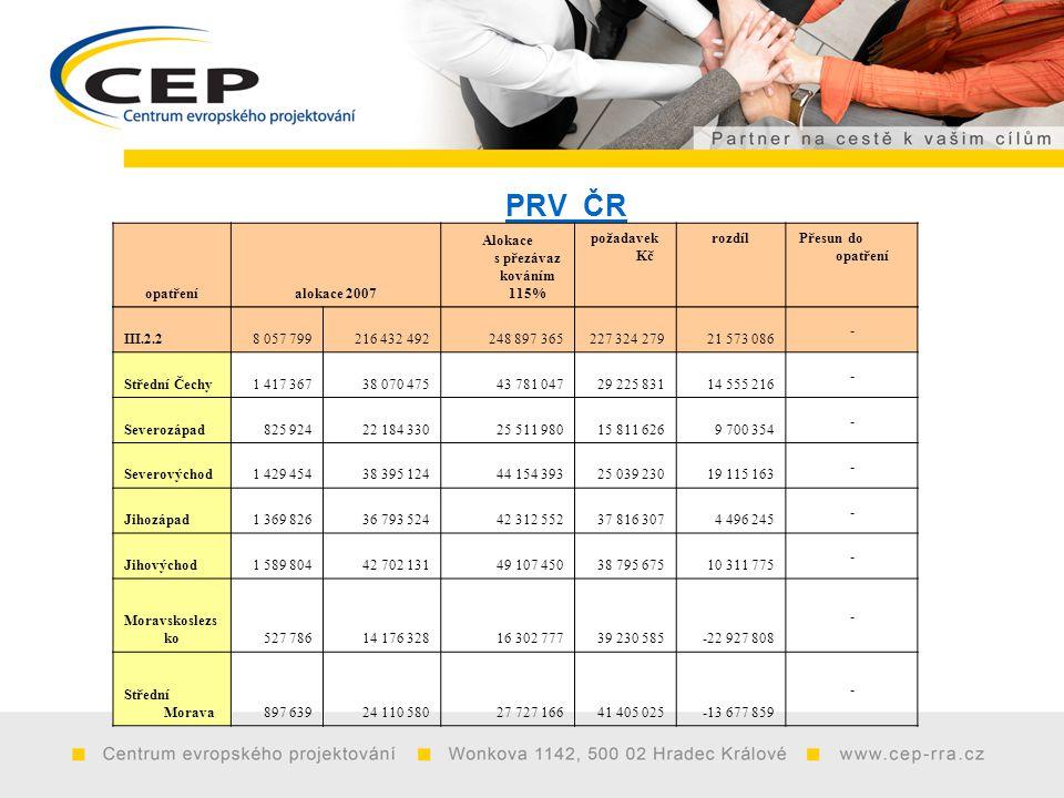 PRV ČR opatřeníalokace 2007 Alokace s přezávaz kováním 115% požadavek Kč rozdíl Přesun do opatření III.2.28 057 799216 432 492248 897 365227 324 27921