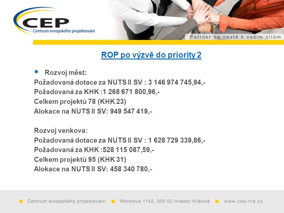 ROP po výzvě do priority 2  Rozvoj měst: Požadovaná dotace za NUTS II SV : 3 146 974 745,94,- Požadovaná za KHK :1 268 671 800,96,- Celkem projektů 78 (KHK 23) Alokace na NUTS II SV: 949 547 419,- Rozvoj venkova: Požadovaná dotace za NUTS II SV : 1 628 729 339,86,- Požadovaná za KHK :528 115 087,59,- Celkem projektů 95 (KHK 31) Alokace na NUTS II SV: 458 340 780,-