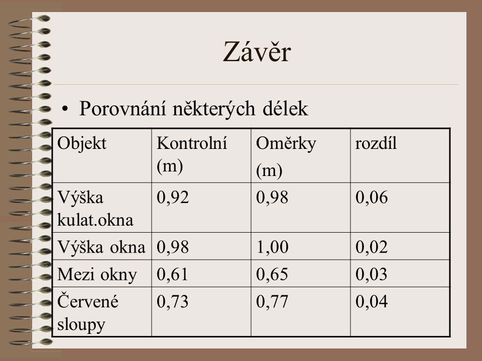 Závěr Porovnání některých délek ObjektKontrolní (m) Oměrky (m) rozdíl Výška kulat.okna 0,920,980,06 Výška okna0,981,000,02 Mezi okny0,610,650,03 Červené sloupy 0,730,770,04