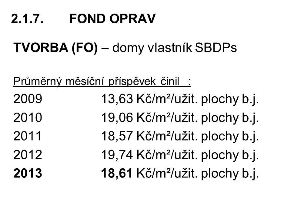 2.1.7.FOND OPRAV TVORBA (FO) – domy vlastník SBDPs Průměrný měsíční příspěvek činil : 2009 13,63 Kč/m²/užit.