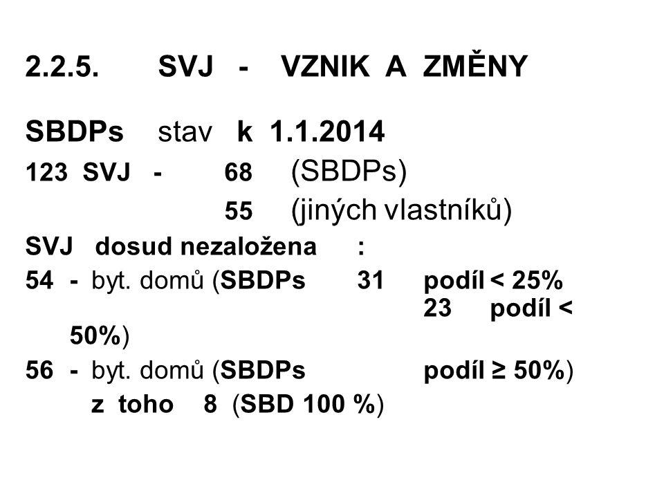 2.2.5.SVJ - VZNIK A ZMĚNY SBDPs stav k 1.1.2014 123 SVJ -68 (SBDPs) 55 (jiných vlastníků) SVJ dosud nezaložena : 54-byt.