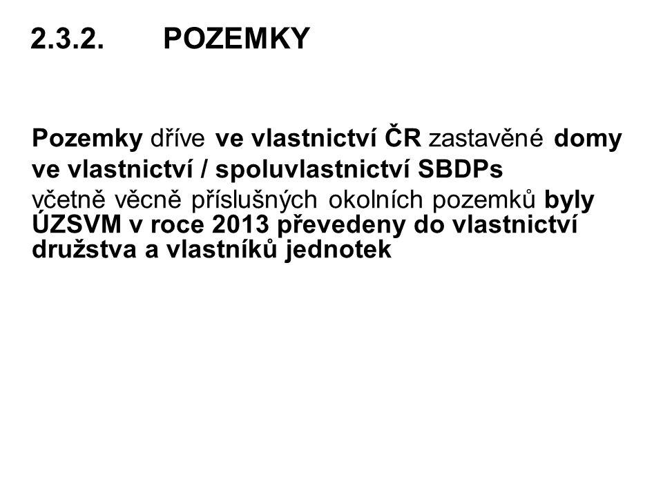 2.3.2.POZEMKY Pozemky dříve ve vlastnictví ČR zastavěné domy ve vlastnictví / spoluvlastnictví SBDPs včetně věcně příslušných okolních pozemků byly ÚZSVM v roce 2013 převedeny do vlastnictví družstva a vlastníků jednotek