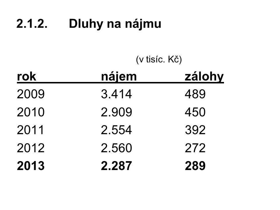 2.1.2.Dluhy na nájmu (v tisíc.
