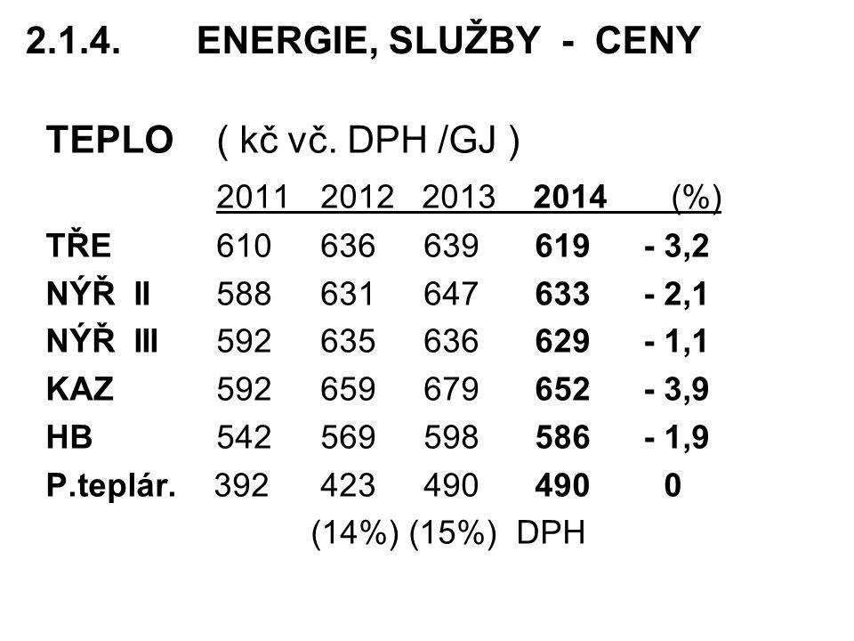 2.1.4.ENERGIE, SLUŽBY - CENY TEPLO( kč vč.