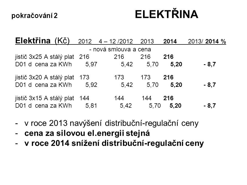 pokračování 2 ELEKTŘINA Elektřina (Kč) 2012 4 – 12 /2012 20132014 2013/ 2014 % - nová smlouva a cena jistič 3x25 A stálý plat 216 216 216216 D01 d cena za KWh 5,97 5,42 5,70 5,20 - 8,7 jistič 3x20 A stálý plat 173 173 173216 D01 d cena za KWh 5,92 5,42 5,70 5,20 - 8,7 jistič 3x15 A stálý plat 144 144 144216 D01 d cena za KWh 5,81 5,42 5,70 5,20 - 8,7 -v roce 2013 navýšení distribuční-regulační ceny -cena za silovou el.energii stejná -v roce 2014 snížení distribuční-regulační ceny