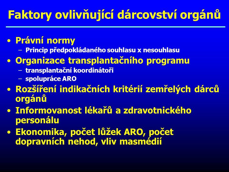 Faktory ovlivňující dárcovství orgánů Právní normy –Princip předpokládaného souhlasu x nesouhlasu Organizace transplantačního programu –transplantační