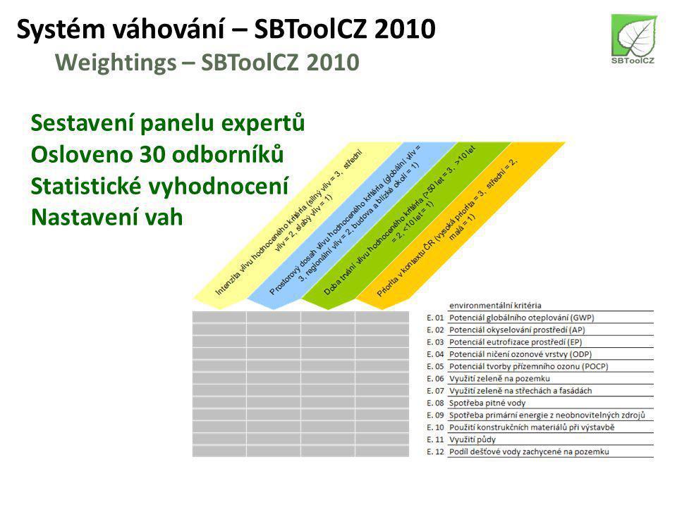 Systém váhování – SBToolCZ 2010 Weightings – SBToolCZ 2010 Intenzita vlivu kritéria silný vliv = 3, střední vliv = 2, slabý vliv = 1 Prostorový dosah vlivu kritéria globální vliv = 3, regionální vliv = 2, budova a blízké okolí = 1 Doba trvání vlivu kritéria >50 let = 3, >10 let = 2, <10 let = 1 Priorita v kontextu ČR vysoká priorita = 3, střední priorita = 2, nízká priorita = 1 Založeno na metodologii SBTool International
