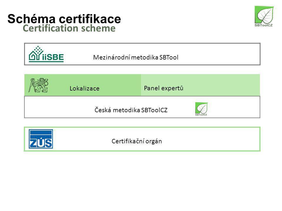 Schéma certifikace Certification scheme Mezinárodní metodika SBTool Lokalizace Panel expertů Česká metodika SBToolCZ Certifikační orgán