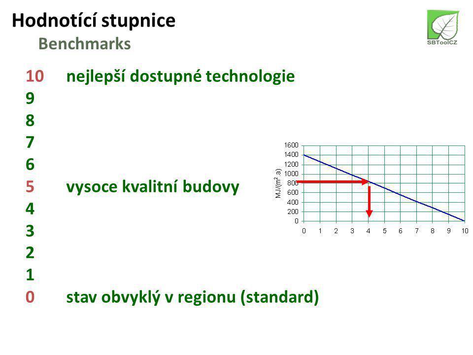 Metodická příručka – SBToolCZ 2010 Assessment Guide – SBToolCZ 2010