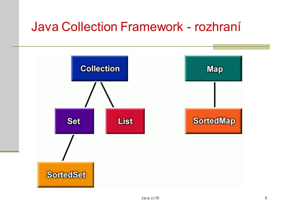 Java cv109 Java Collection Framework - algoritmy Collection add(Object o), contains(Object o), remove (Object o) iterator() toArray() Map put(Object key, Object value), get(Object key), containsKey(Object key), containsValue(Object value) keySet() Iterator hasNext(), next() Comparator compare(Object o1, Object o2)