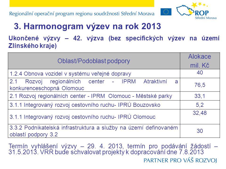 3. Harmonogram výzev na rok 2013 Oblast/Podoblast podpory Alokace mil.