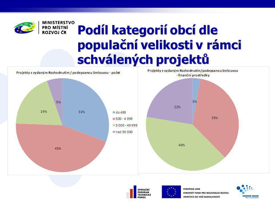 Podíl kategorií obcí dle populační velikosti v rámci schválených projektů