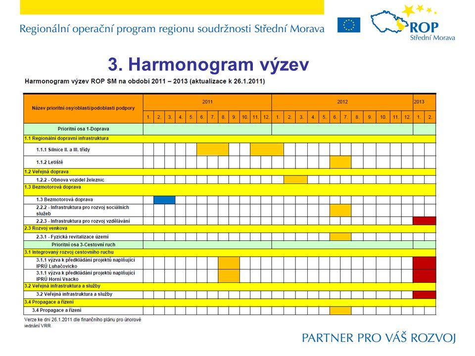 3. Harmonogram výzev