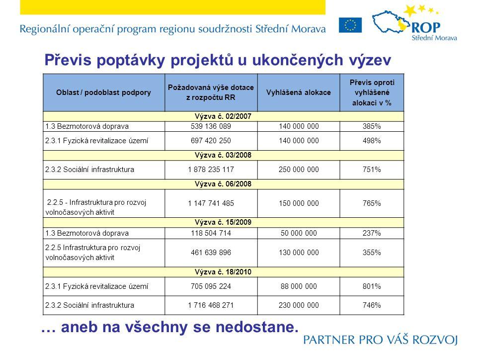 Převis poptávky projektů u ukončených výzev Oblast / podoblast podpory Požadovaná výše dotace z rozpočtu RR Vyhlášená alokace Převis oproti vyhlášené alokaci v % Výzva č.
