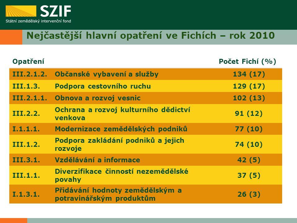 Nejčastější hlavní opatření ve Fichích – rok 2010 OpatřeníPočet Fichí (%) III.2.1.2.Občanské vybavení a služby134 (17) III.1.3.Podpora cestovního ruchu129 (17) III.2.1.1.Obnova a rozvoj vesnic102 (13) III.2.2.