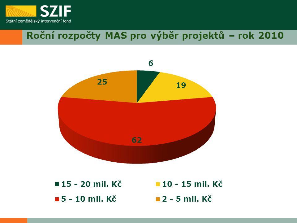 Roční rozpočty MAS pro výběr projektů – rok 2010