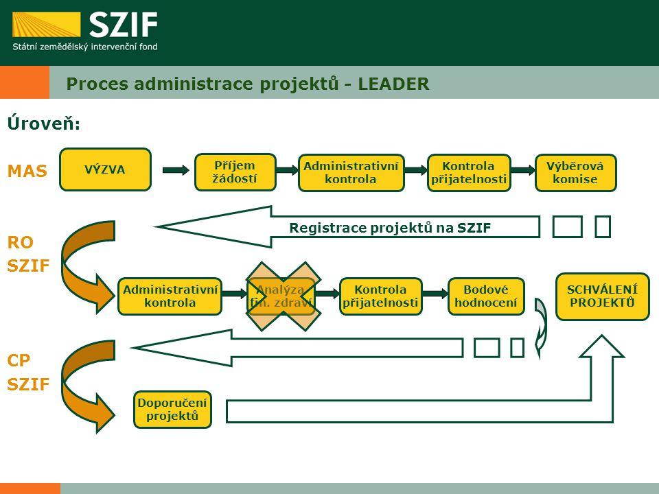 Proces administrace projektů - LEADER Úroveň: MAS RO SZIF CP SZIF Kontrola přijatelnosti Výběrová komise Administrativní kontrola Bodové hodnocení Doporučení projektů SCHVÁLENÍ PROJEKTŮ Administrativní kontrola Analýza fin.