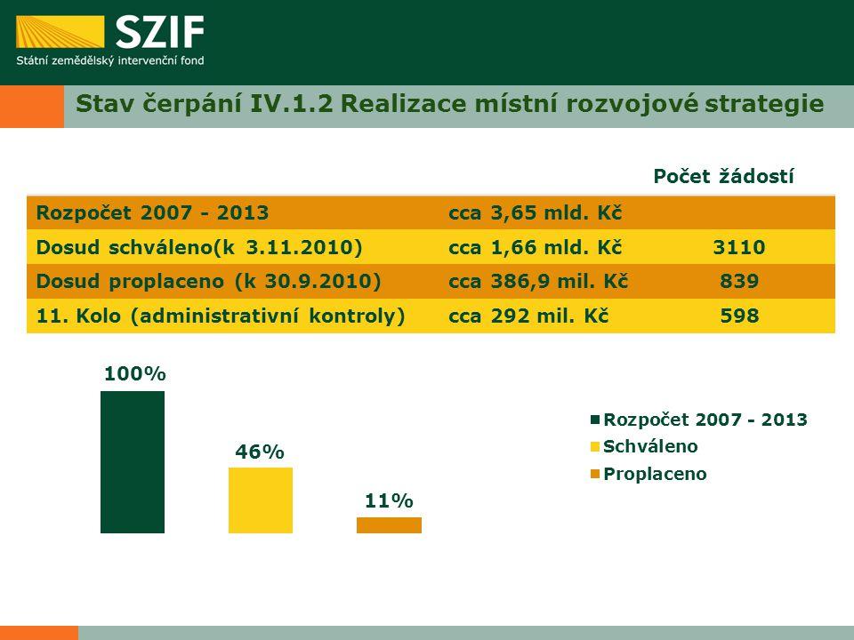 Stav čerpání IV.1.2 Realizace místní rozvojové strategie Počet žádostí Rozpočet 2007 - 2013cca 3,65 mld.