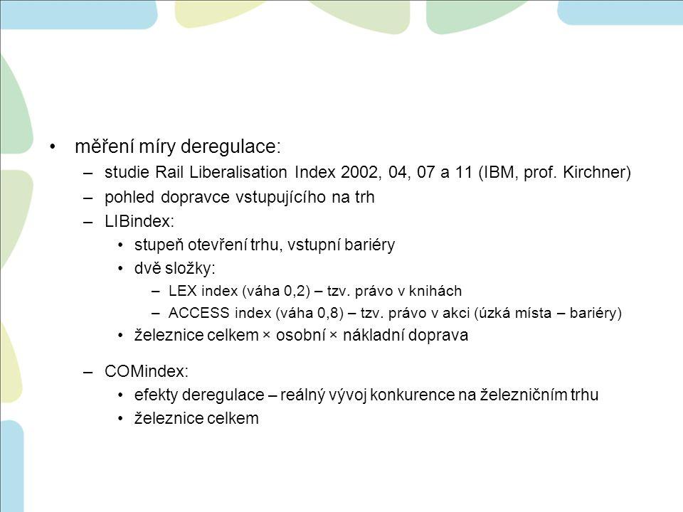 měření míry deregulace: –studie Rail Liberalisation Index 2002, 04, 07 a 11 (IBM, prof. Kirchner) –pohled dopravce vstupujícího na trh –LIBindex: stup