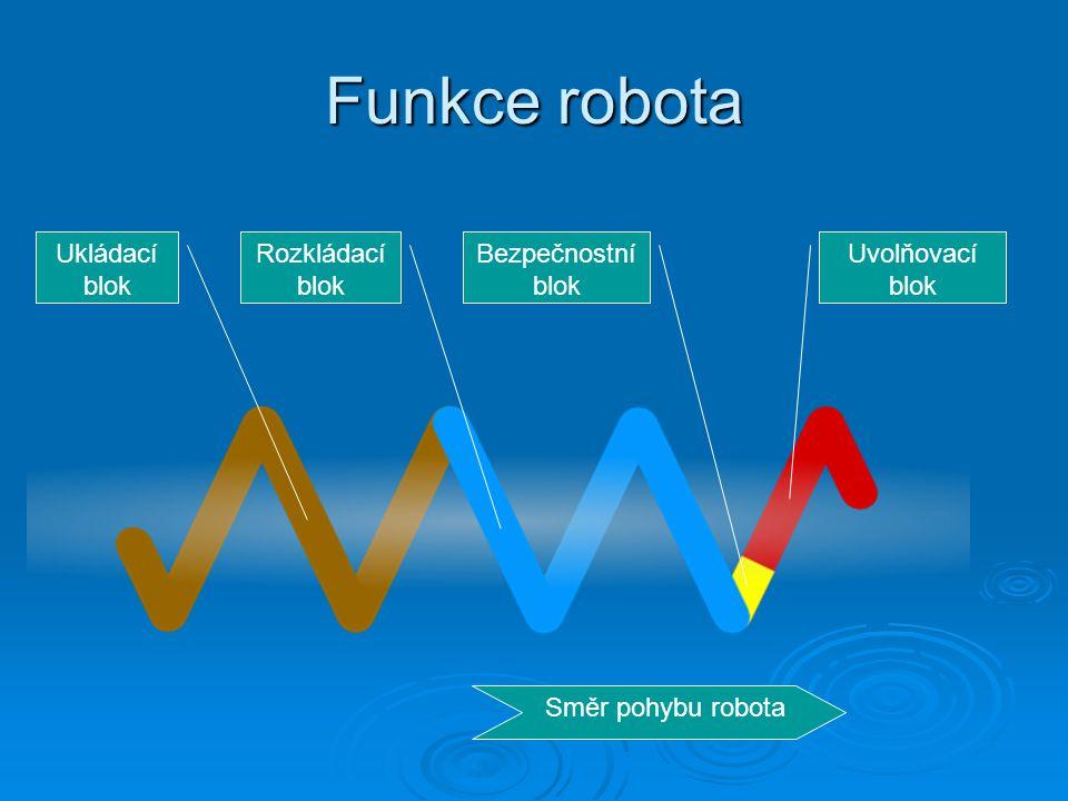 Funkce robota Ukládací blok Rozkládací blok Bezpečnostní blok Uvolňovací blok Směr pohybu robota