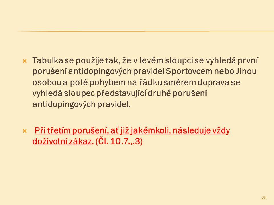  Tabulka se použije tak, že v levém sloupci se vyhledá první porušení antidopingových pravidel Sportovcem nebo Jinou osobou a poté pohybem na řádku s