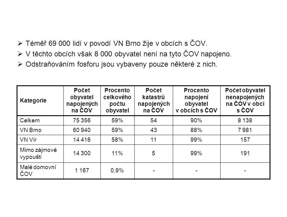  Téměř 69 000 lidí v povodí VN Brno žije v obcích s ČOV.  V těchto obcích však 8 000 obyvatel není na tyto ČOV napojeno.  Odstraňováním fosforu jso