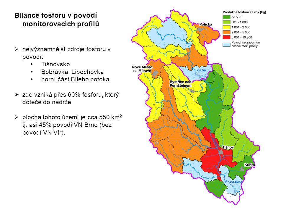 Bilance fosforu v povodí monitorovacích profilů  nejvýznamnější zdroje fosforu v povodí: Tišnovsko Bobrůvka, Libochovka horní část Bílého potoka  zde vzniká přes 60% fosforu, který doteče do nádrže  plocha tohoto území je cca 550 km 2 tj.