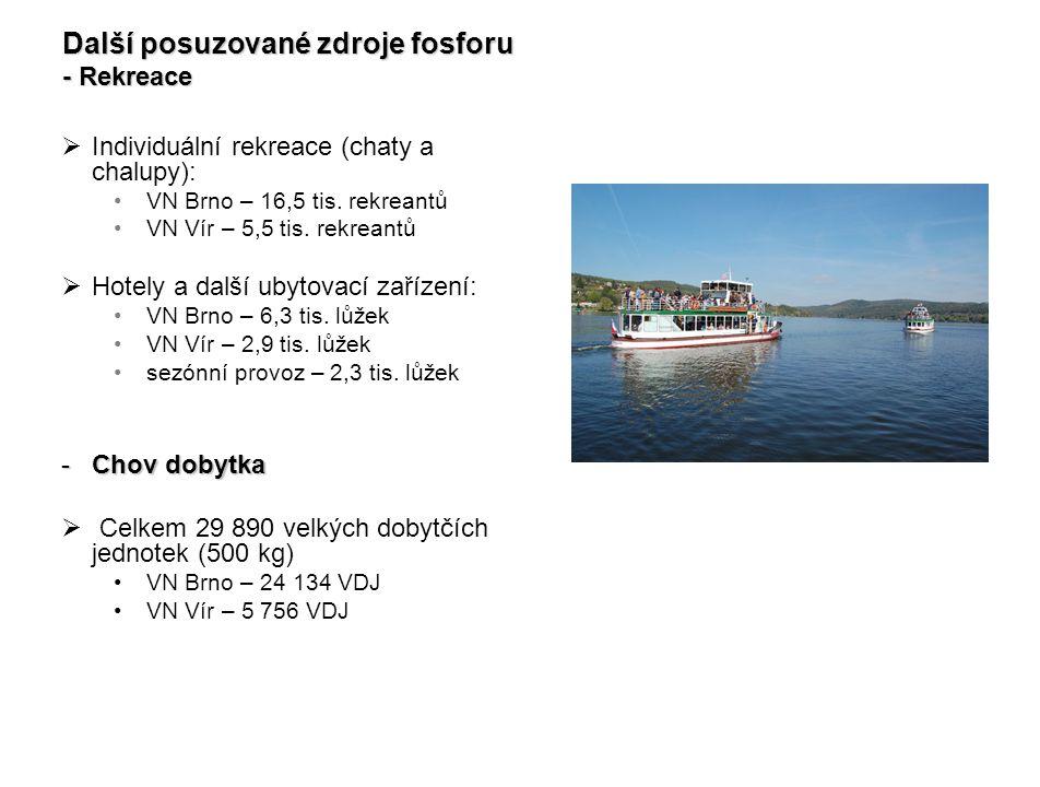  Individuální rekreace (chaty a chalupy): VN Brno – 16,5 tis. rekreantů VN Vír – 5,5 tis. rekreantů  Hotely a další ubytovací zařízení: VN Brno – 6,
