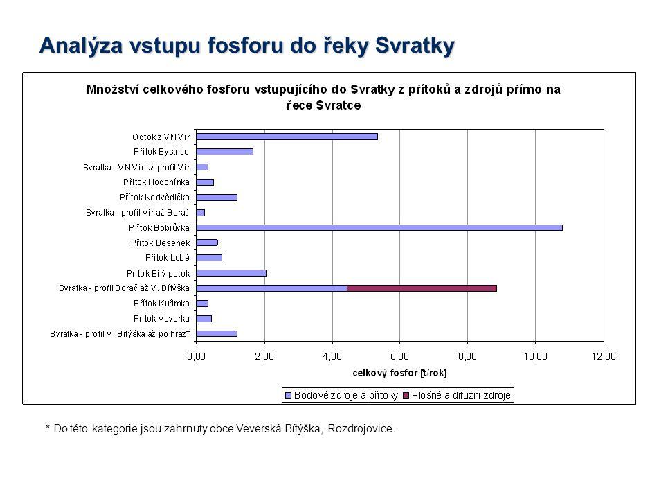 * Do této kategorie jsou zahrnuty obce Veverská Bítýška, Rozdrojovice. Analýza vstupu fosforu do řeky Svratky