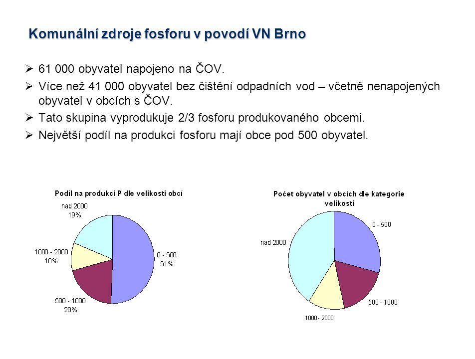  61 000 obyvatel napojeno na ČOV.  Více než 41 000 obyvatel bez čištění odpadních vod – včetně nenapojených obyvatel v obcích s ČOV.  Tato skupina