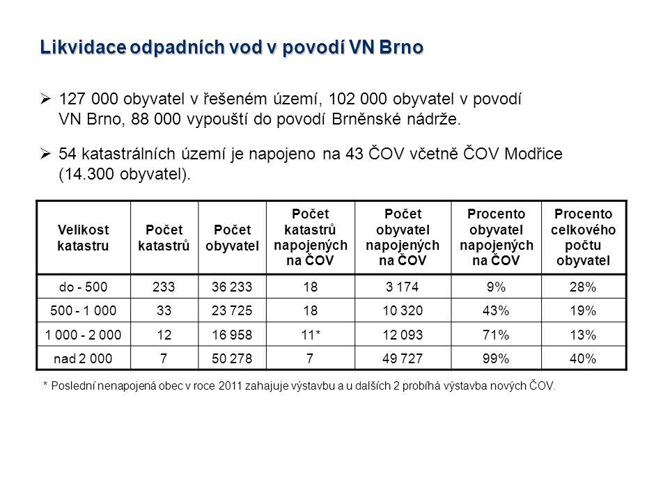  127 000 obyvatel v řešeném území, 102 000 obyvatel v povodí VN Brno, 88 000 vypouští do povodí Brněnské nádrže.  54 katastrálních území je napojeno