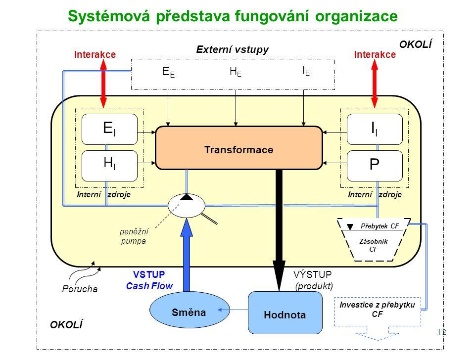 11 ORGANIZACE - prostředí, ve kterém je vliv na lidské činnosti cílevědomě uplatňován.
