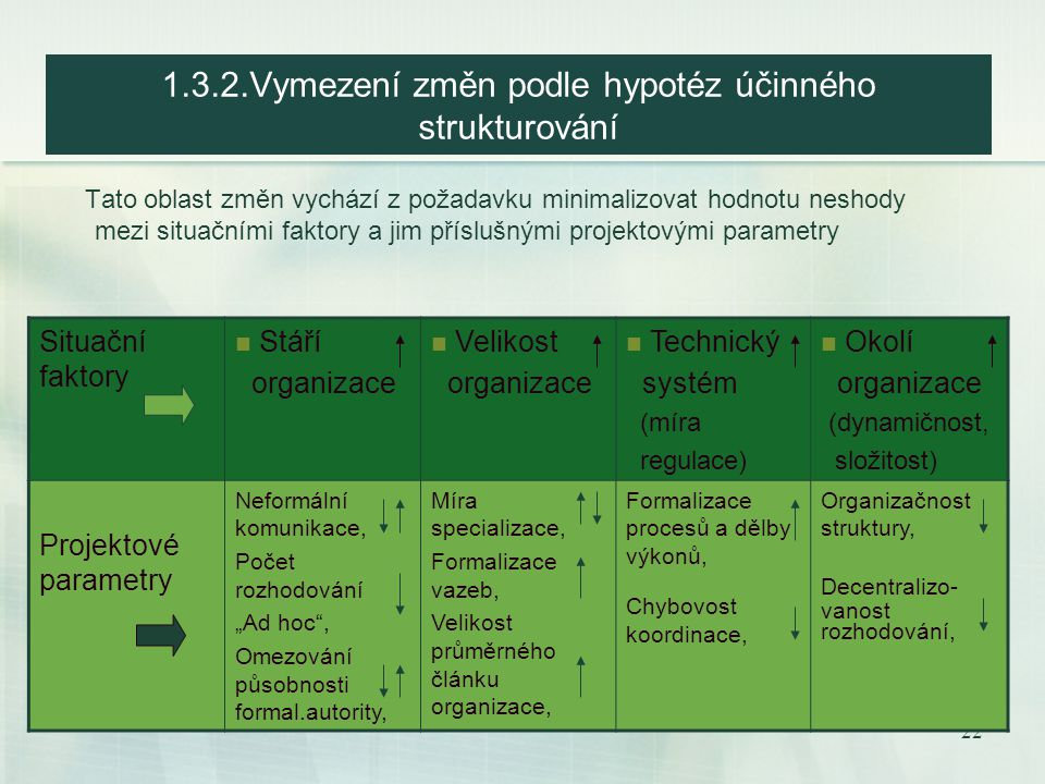 21 1.3. Hodnocení struktury Globální analýza struktury používá dvě ověřené hypotézy o účelném strukturování: Kongruence Kongruence Kongruence (soulad,