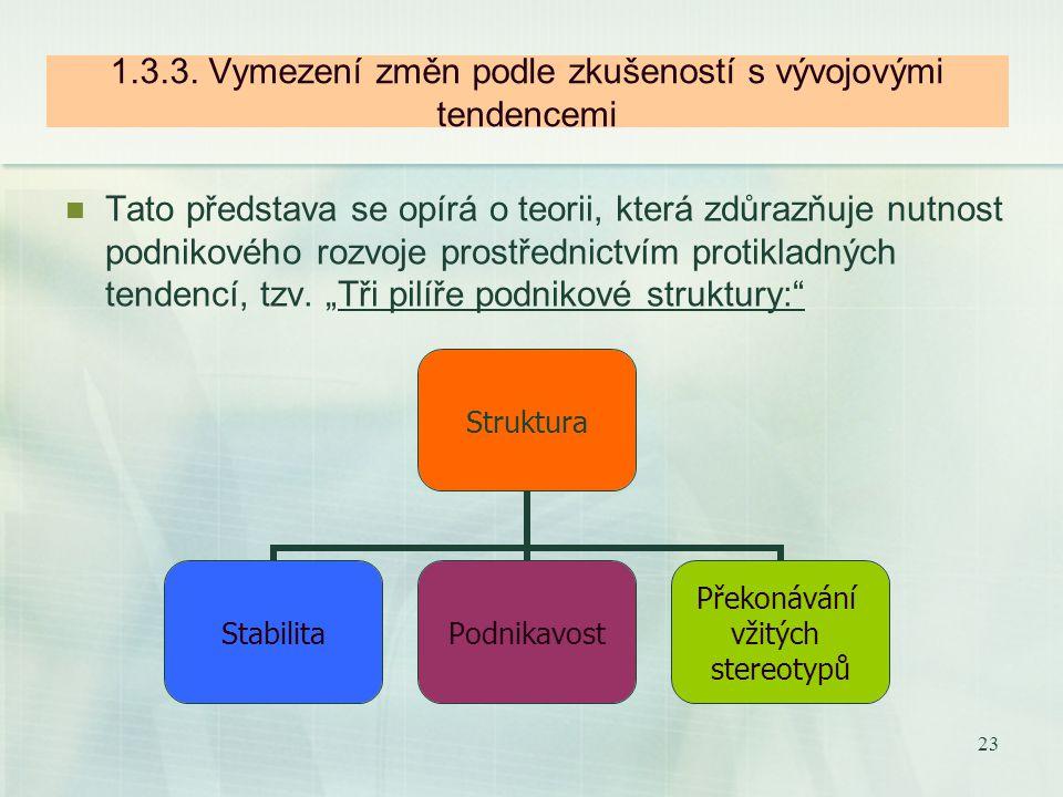 22 1.3.2.Vymezení změn podle hypotéz účinného strukturování Tato oblast změn vychází z požadavku minimalizovat hodnotu neshody mezi situačními faktory