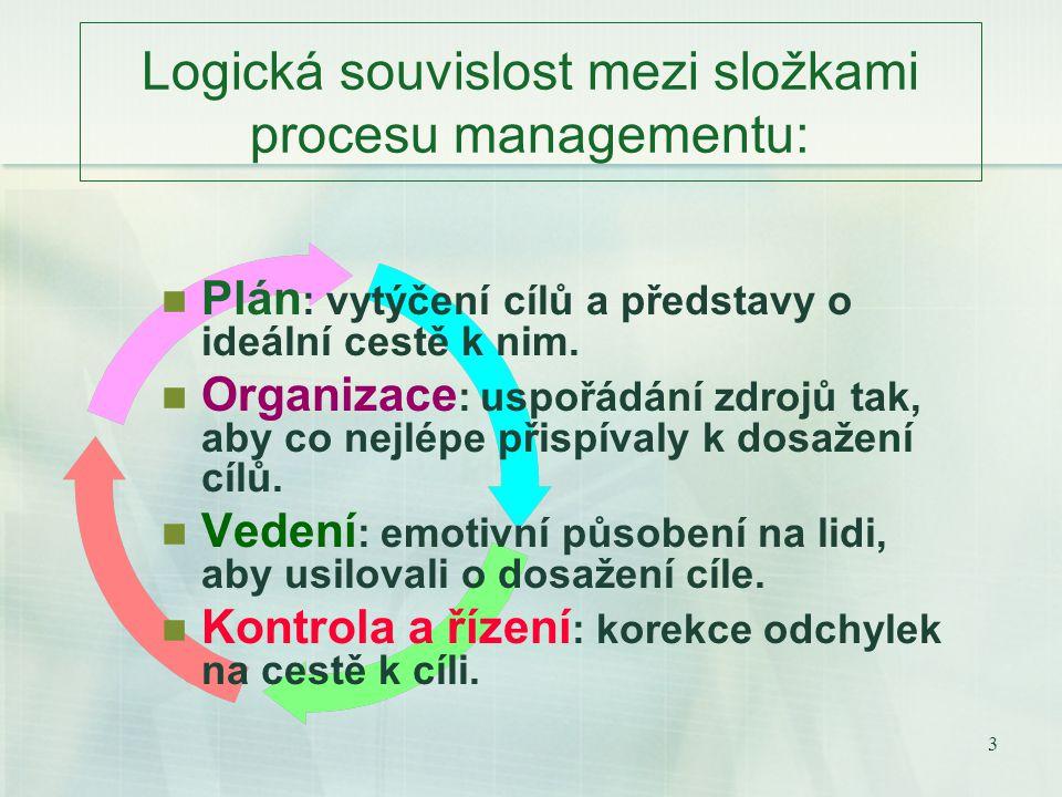 3 Logická souvislost mezi složkami procesu managementu: Plán : vytýčení cílů a představy o ideální cestě k nim.