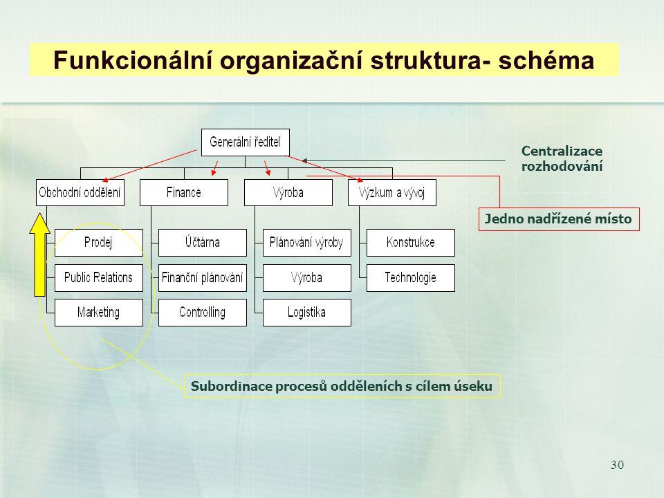 29 3. Modely organizačních struktur Podle způsobu používání principu koordinace, pracovní specializace a dělby práce: Princip dělby práce je uplatněn