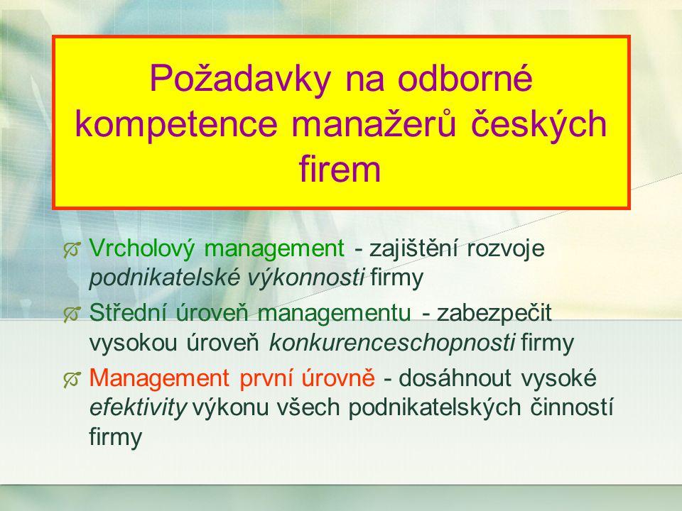 Požadavky na odborné kompetence manažerů českých firem  Vrcholový management - zajištění rozvoje podnikatelské výkonnosti firmy  Střední úroveň managementu - zabezpečit vysokou úroveň konkurenceschopnosti firmy  Management první úrovně - dosáhnout vysoké efektivity výkonu všech podnikatelských činností firmy